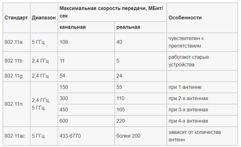 Таблица пропускной способности и скорости интернета на роутере TP-Link